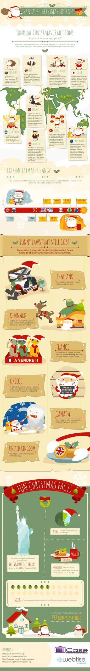 An infographic about Santa's Christmas Eve Journey